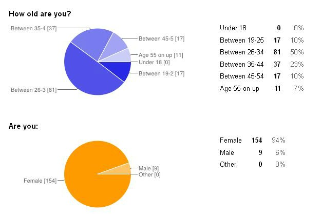 Survey age gender